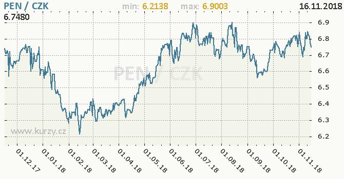 Vývoj kurzu peruánského nuevo solu -  graf