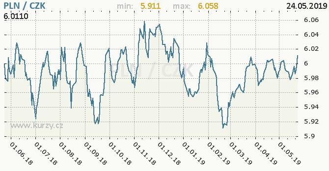 Vývoj kurzu polského zlotého -  graf