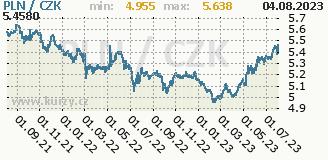 polský zlotý, graf kursu polského zlotého, PLN/CZK