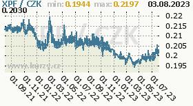 polynéský frank CFP, graf kurzu polynéského franku CFP, XPF/CZK
