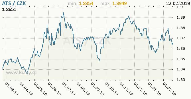 Vývoj kurzu rakouského šilinku     -  graf