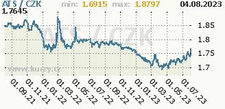 rakouský šilink, graf kurzu rakouského šilinku, ATS/CZK