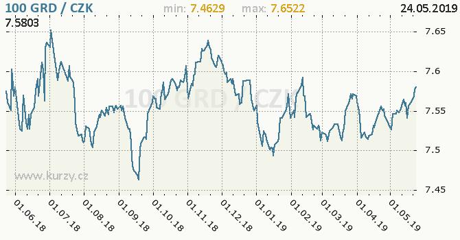 Vývoj kurzu řecké drachmy          -  graf