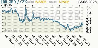 řecká drachma, graf kurzu řecké drachmy, GRD/CZK