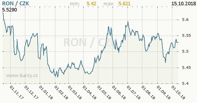 Vývoj kurzu rumunského nového lei -  graf