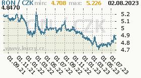 rumunský nový lei, graf kurzu rumunského nového lei, RON/CZK