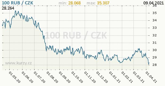 Vývoj kurzu ruského rublu -  graf