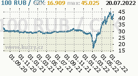 ruský rubl, graf kurzu ruského rublu, RUB/CZK