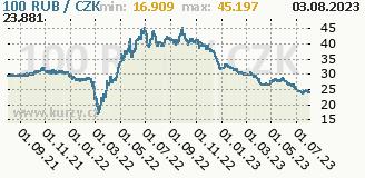 ruský rubl, graf kursu ruského rublu, RUB/CZK