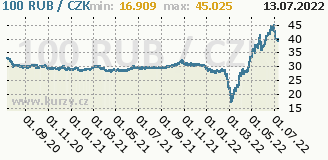ruský rubl, graf kurzu ruského rublu, RUR/CZK