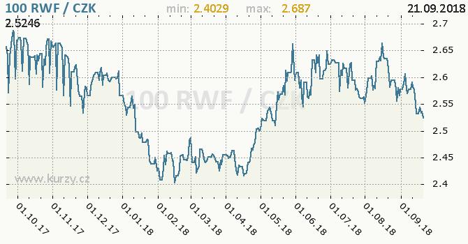Vývoj kurzu rwandského franku -  graf