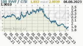 rwandský frank, graf kurzu rwandského franku, RWF/CZK