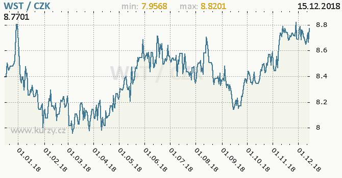 Vývoj kurzu samojské taly -  graf