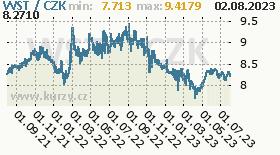 samojská tala, graf kursu samojské taly, WST/CZK