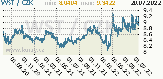 samojská tala, graf kurzu samojské taly, WST/CZK