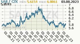 saudský riyal, graf kurzu saudského riyalu, SAR/CZK