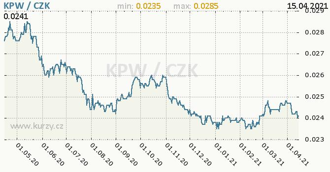 Vývoj kurzu severokorejského wonu -  graf