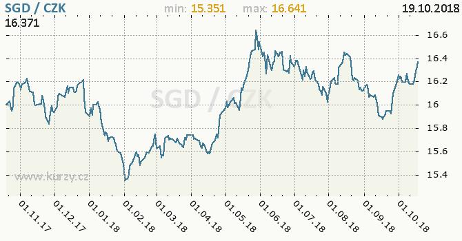 Vývoj kurzu singapurského dolaru -  graf