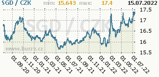 singapurský dolar, graf kurzu singapurského dolaru, SGD/CZK
