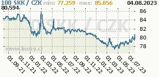 slovenská koruna, graf kurzu slovenské koruny, SKK/CZK