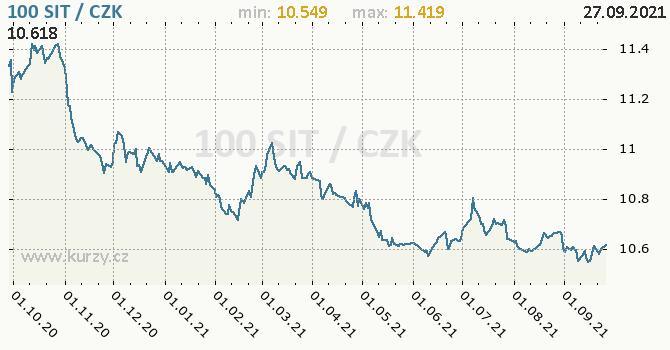 Vývoj kurzu slovinského tolaru -  graf