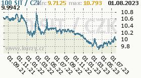 slovinský tolar, graf kurzu slovinského tolaru, SIT/CZK