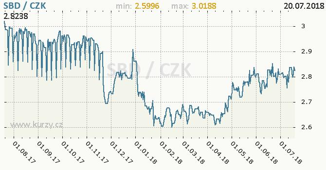 Vývoj kurzu solomonského dolaru -  graf
