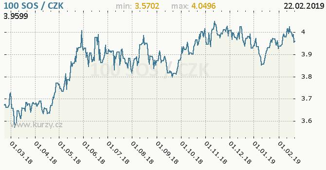 Vývoj kurzu somálského šilinku -  graf