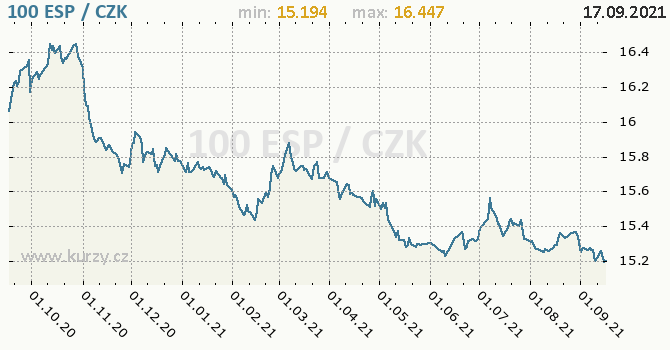 Vývoj kurzu španělské pesety       -  graf