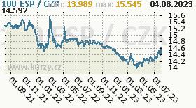 španělská peseta, graf kurzu španělské pesety, ESP/CZK