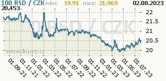 srbský dinár, graf kurzu srbského dináru, RSD/CZK