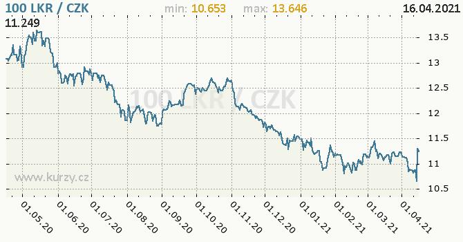 Vývoj kurzu srílanské rupie -  graf