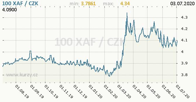 Vývoj kurzu středoafrického franku -  graf