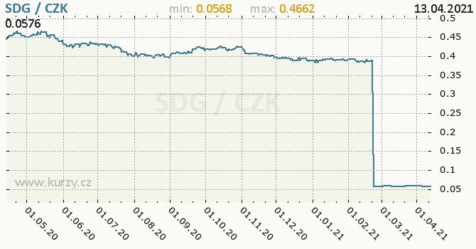 Vývoj kurzu súdánské libry -  graf