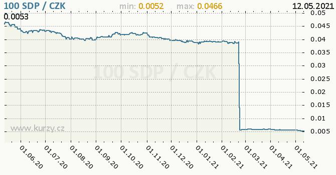 Vývoj kurzu súdánské staré libry -  graf