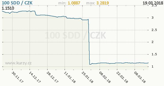 Vývoj kurzu súdánského dináru -  graf
