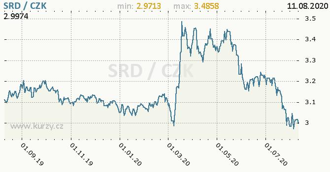 Vývoj kurzu surinamského dolaru -  graf
