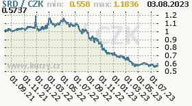 surinamský dolar, graf kurzu surinamského dolaru, SRD/CZK