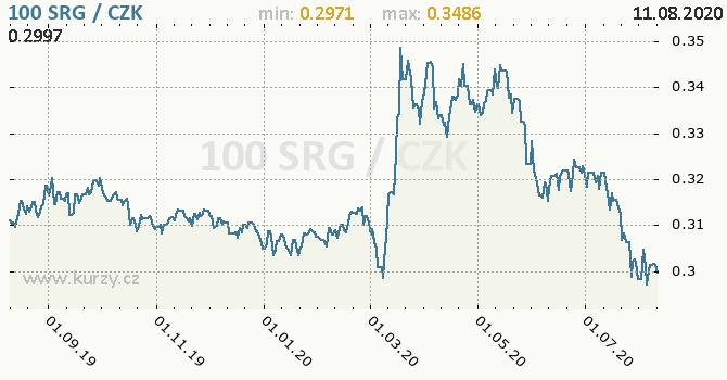 Vývoj kurzu surinamského guldenu -  graf