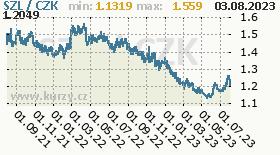 svazijský lilangeni, graf kurzu svazijského lilangeni, SZL/CZK