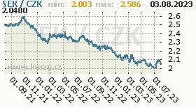 švédská koruna, graf kursu švédské koruny, SEK/CZK