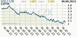 švédská koruna, graf kurzu švédské koruny, SEK/CZK