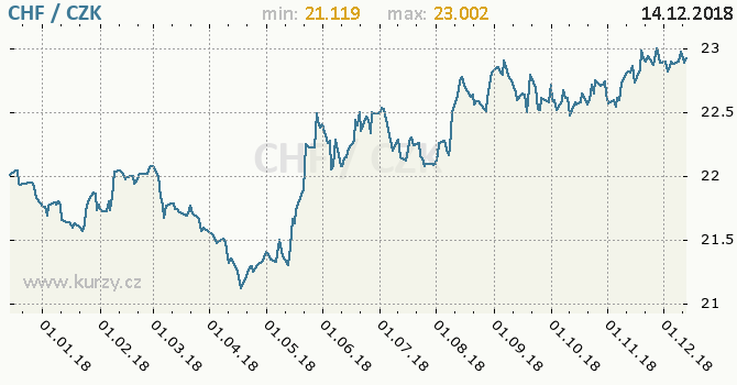 Vývoj kurzu švýcarského franku     -  graf