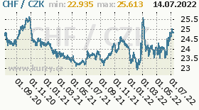 švýcarský frank, graf kursu švýcarského franku, CHF/CZK