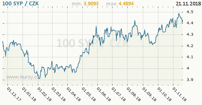 Vývoj kurzu syrské libry -  graf
