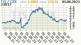 tádžikistánský somoni, graf kurzu tádžikistánského somoni, TJS/CZK