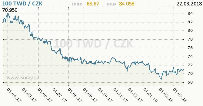 Vývoj kurzu taiwanského dolaru -  graf