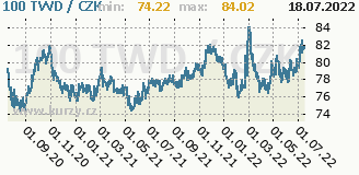 taiwanský dolar, graf kurzu taiwanského dolaru, TWD/CZK