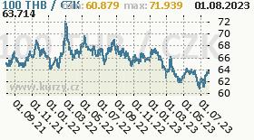 thajský baht, graf kurzu thajského bahtu, THB/CZK