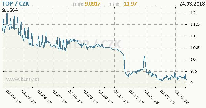 Vývoj kurzu tonžského paanga -  graf